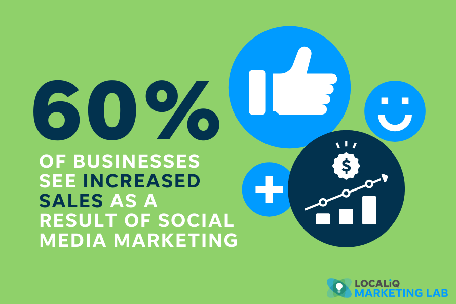 benefits of social media marketing for local business - 60% increased sales