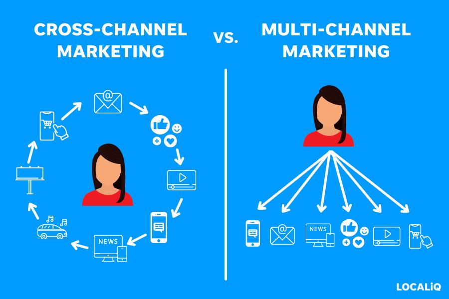 cross channel vs multi channel marketing
