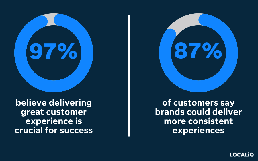 customer experience stats for cross-channel marketing