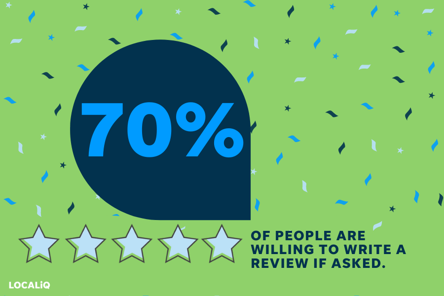 facebook recommendations - statistic callout on rate of consumers that give reviews