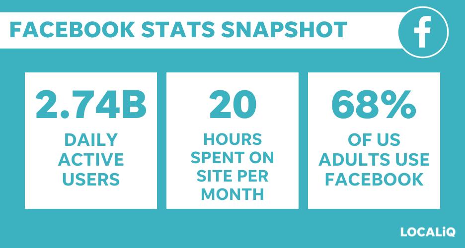 facebook statistics snapshot