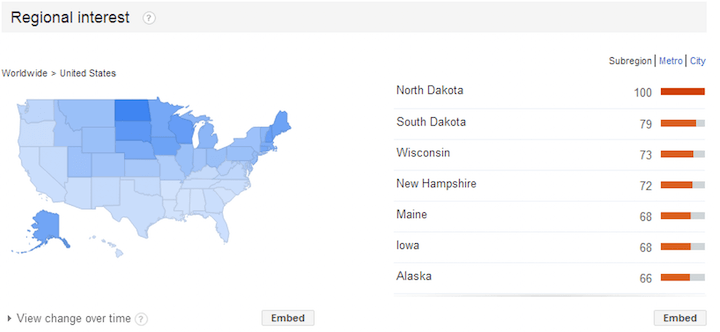 franchise marketing - online tool google trends example