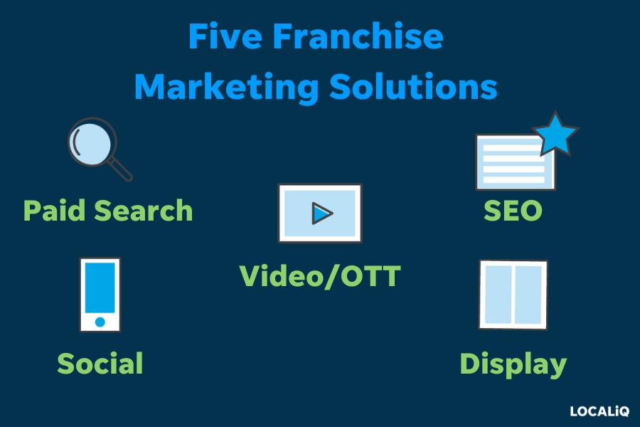 franchise marketing - solutions for franchise marketing
