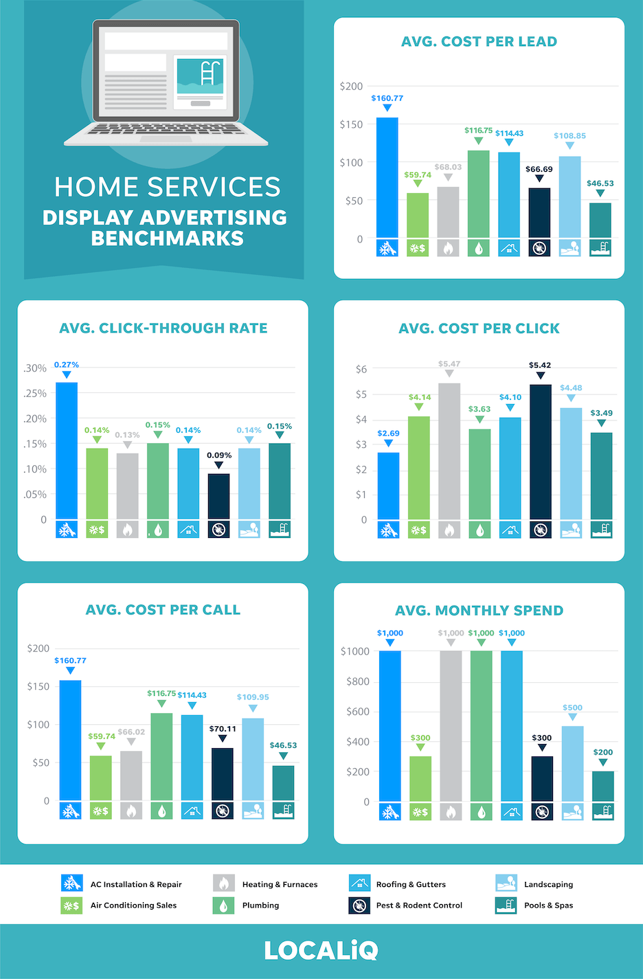 home services average advertising results - localiq benchmarks
