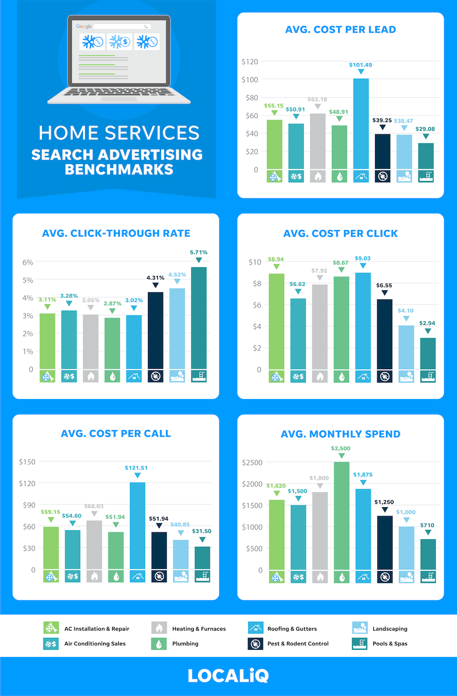 home services ppc advertising average results