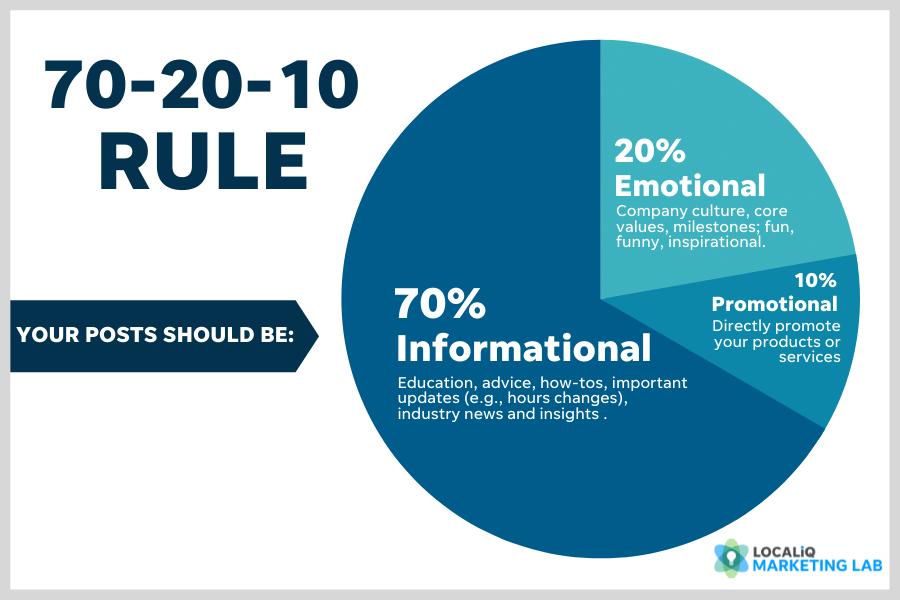 local social media marketing tips benefits 70-20-10 rule