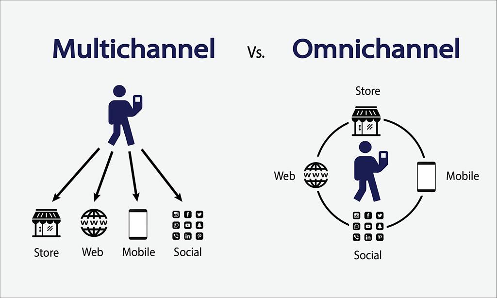 multichannel vs cross-channel marketing