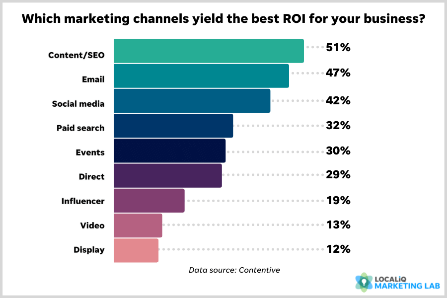 benefits of social media marketing - best ROI