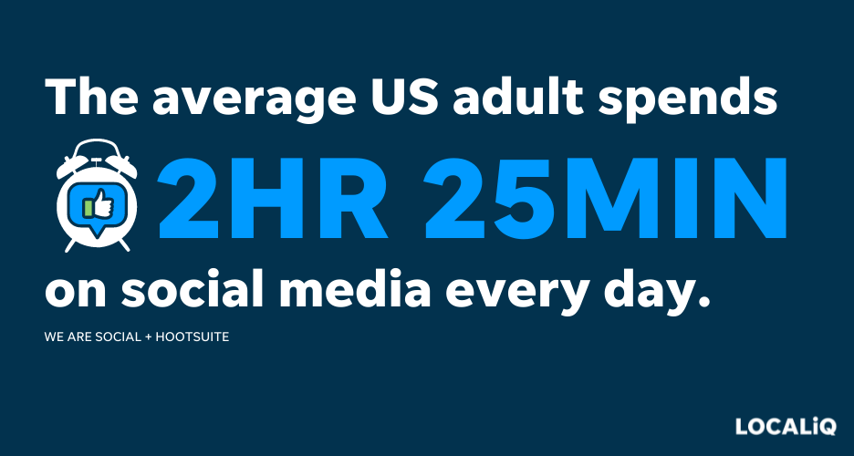 time spent on social media per day stat