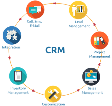 what is a good roi - manage marketing roi using a crm
