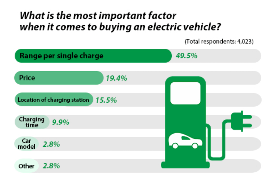 electric vehicle marketing - charge info