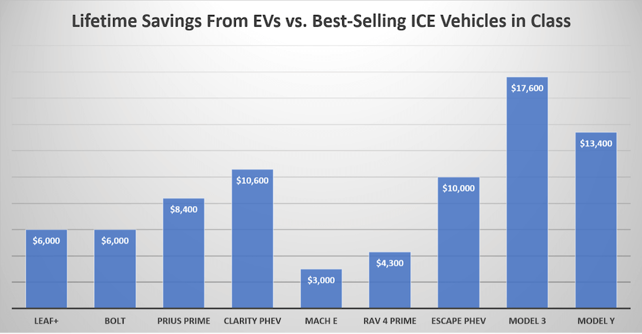 electric vehicle marketing - cost savings for owning EVs