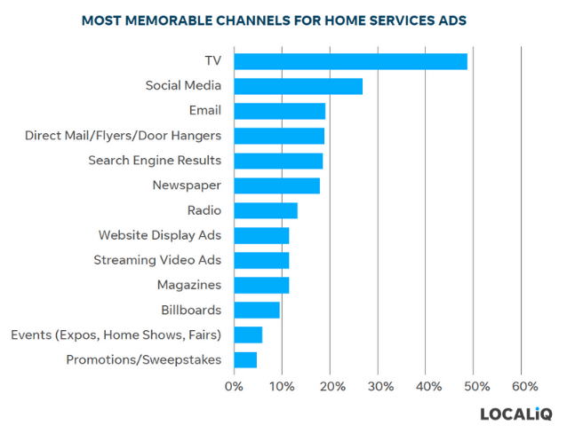 home services marketing - channels with top ad recall