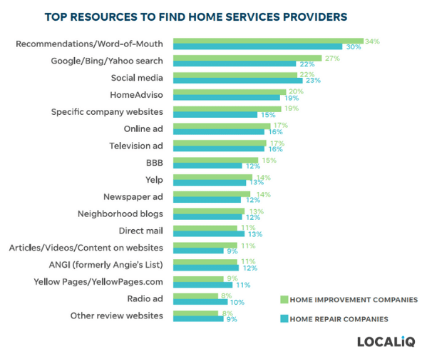 home services marketing - where homeowners search for home service businesses