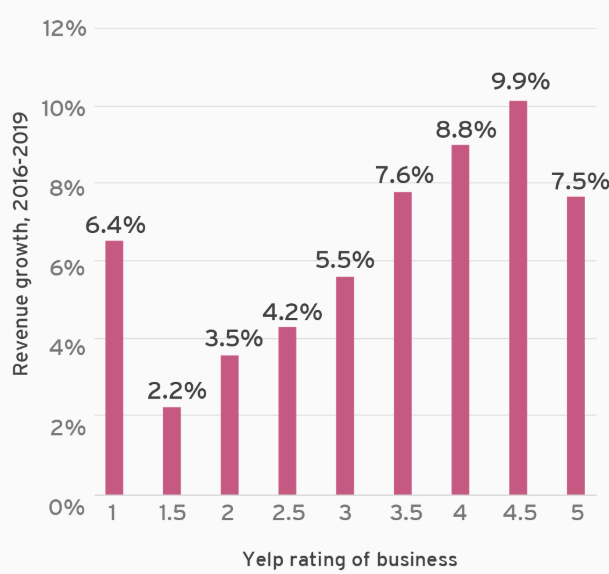 how to claim business on yelp - yelp revenue growth for businesses