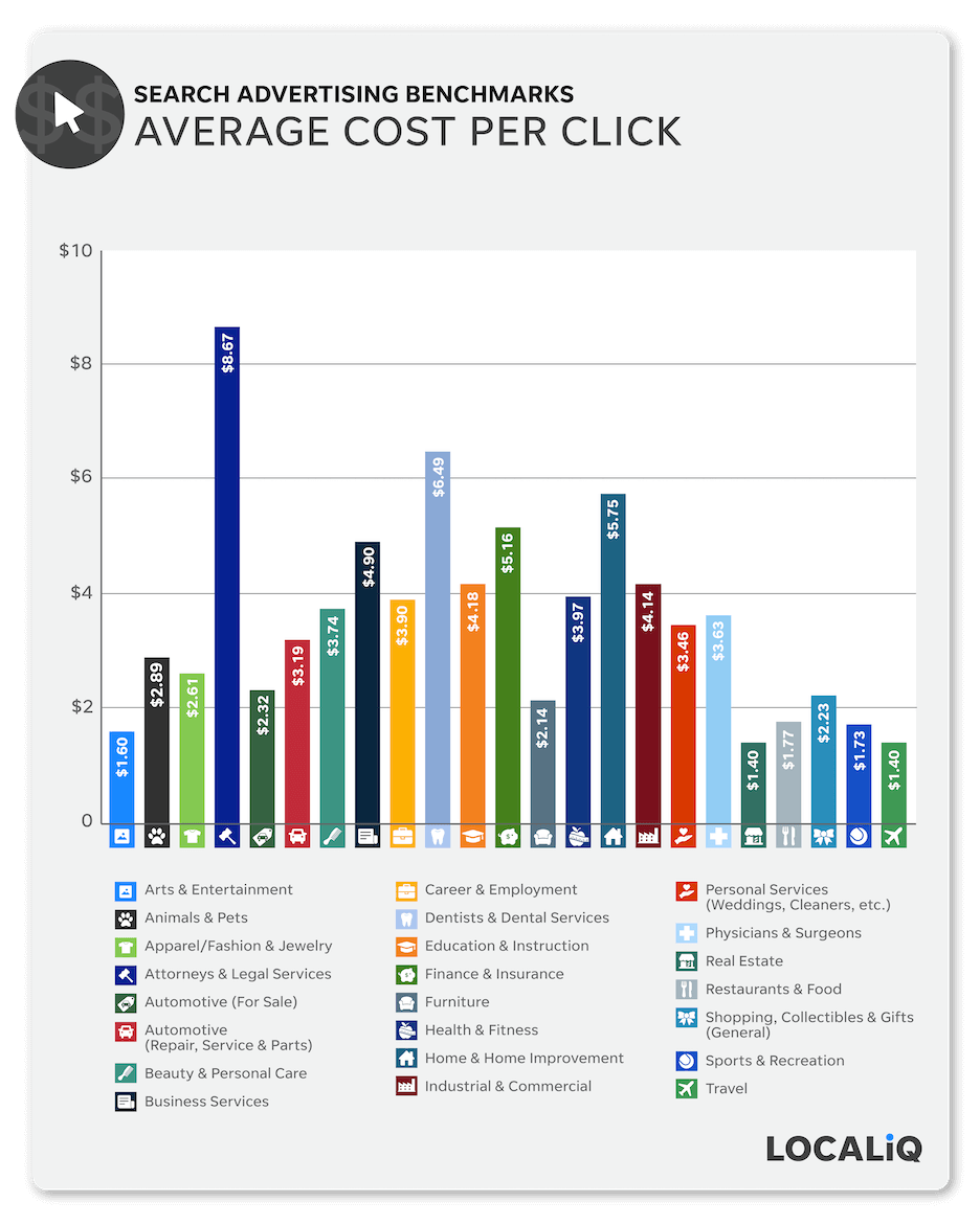 search advertising benchmarks 2021 - average cost per click