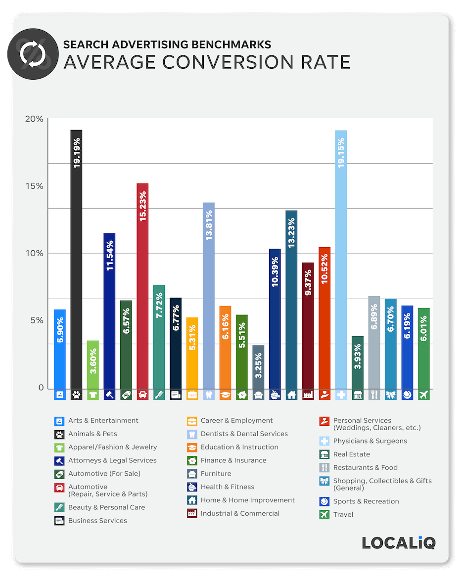 search advertising benchmarks - average conversion rate 2021