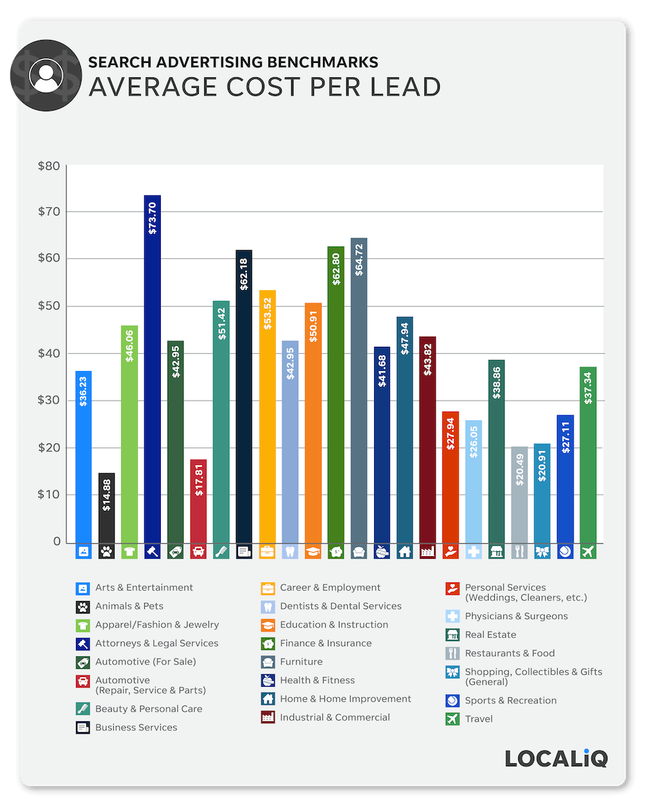 average cost per lead - search advertising benchmarks 2021