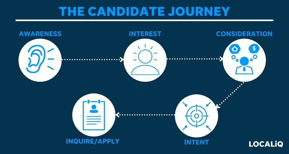 steps in the candidate journey