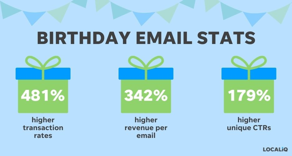 birthday email campaign stats