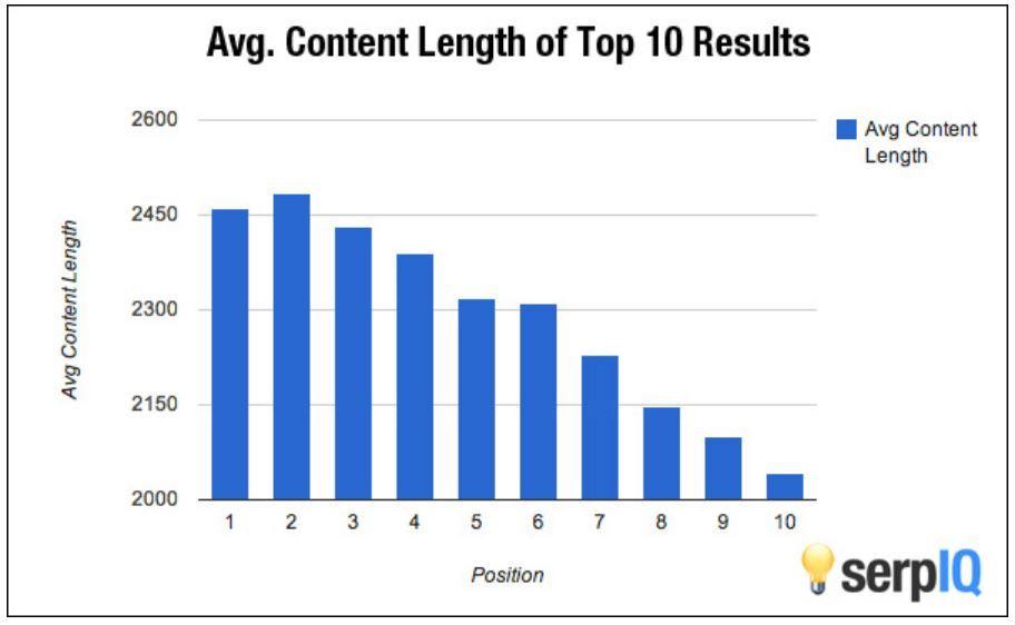 content length vs rank - google seo writing
