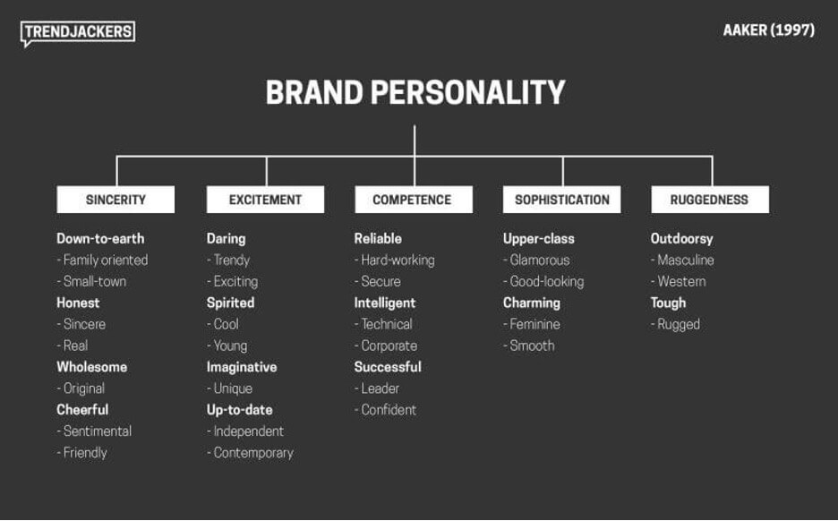 customer feedback questions - brand personality