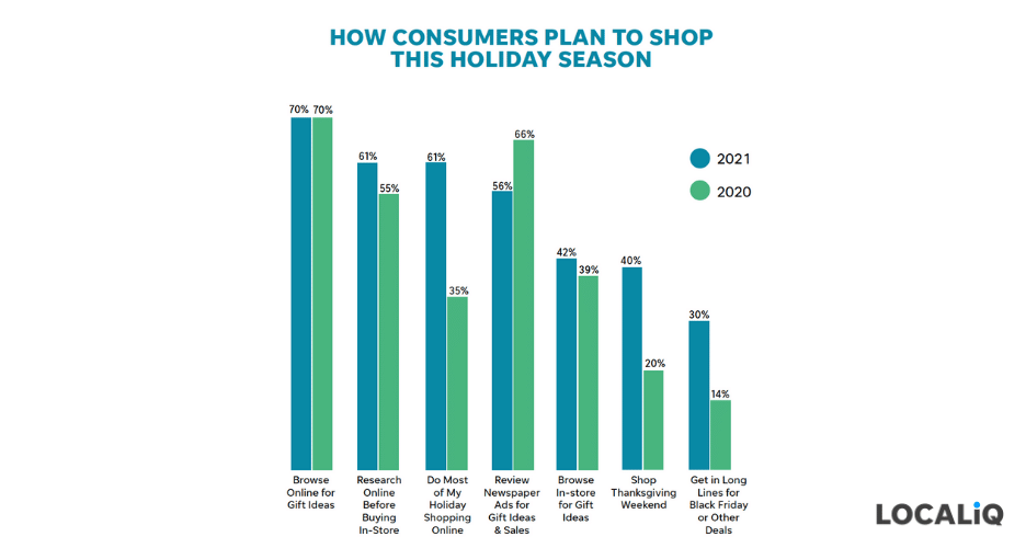 holiday marketing tips 2021 - how consumers plan to shop this season