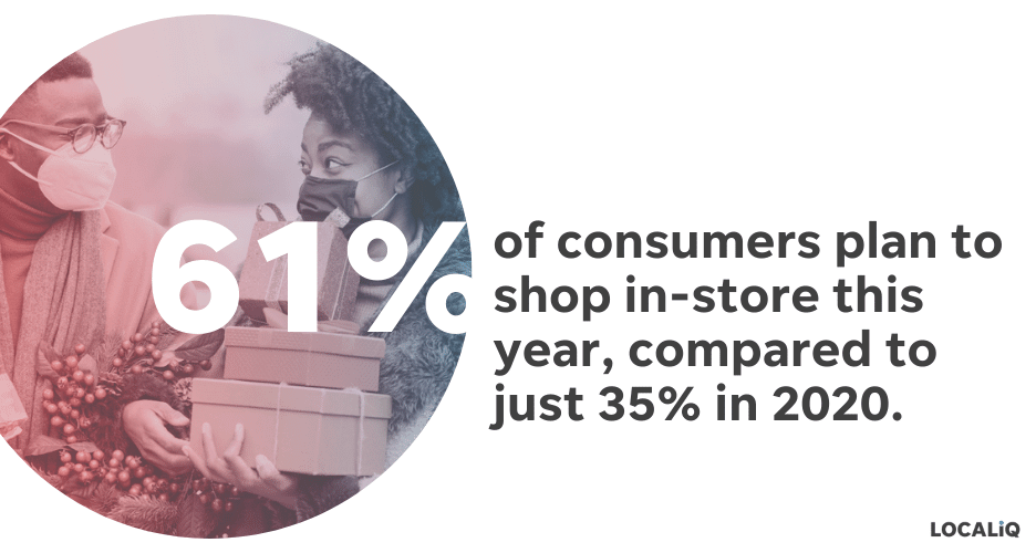 holiday marketing tips 2021 - in-store shopping will increase in 2021 vs 2020