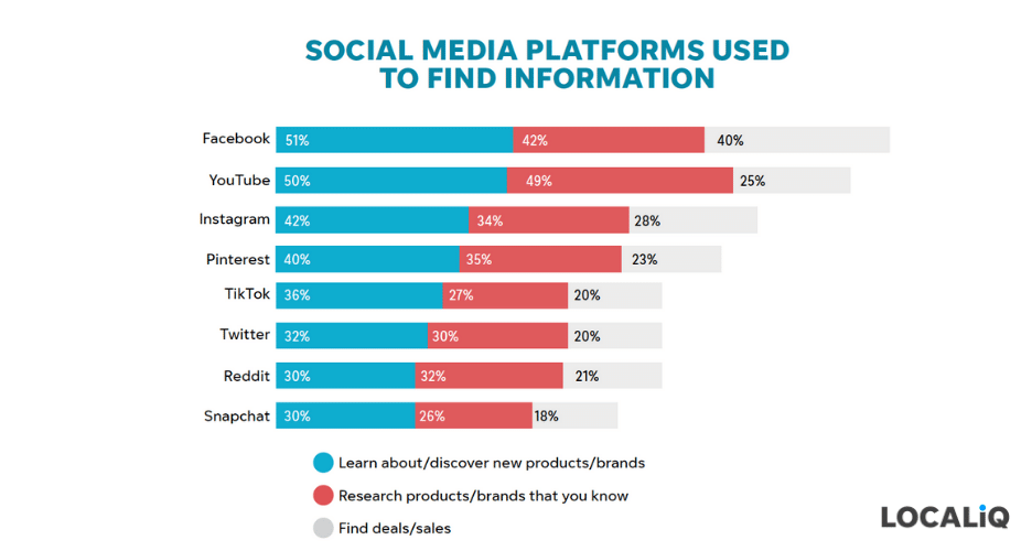 holiday marketing tips 2021 - what social media platforms customers will use to find info