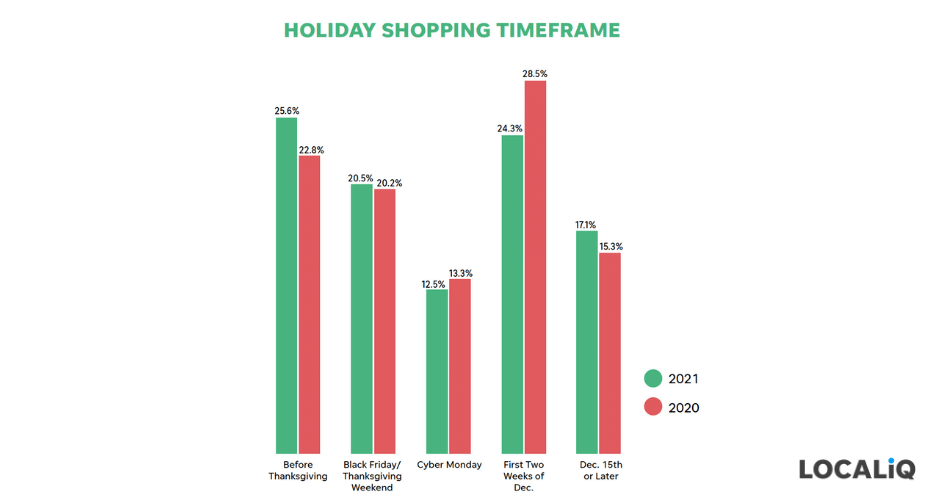 holiday marketing tips 2021 - when consumers plan to shop this season